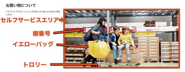 IKEAで買い物をする際のイメージ図