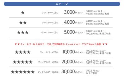 三井ショッピングパークスペシャルメンバーのステージ別特典