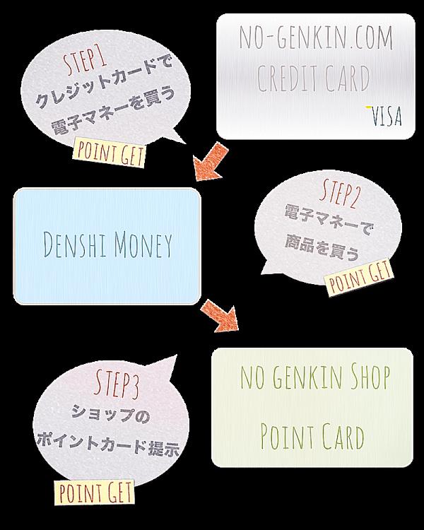 クレジットカードと電子マネー、ポイントカードの相互作用
