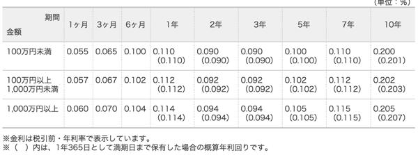 ジャパンネット銀行の定期預金金利一覧
