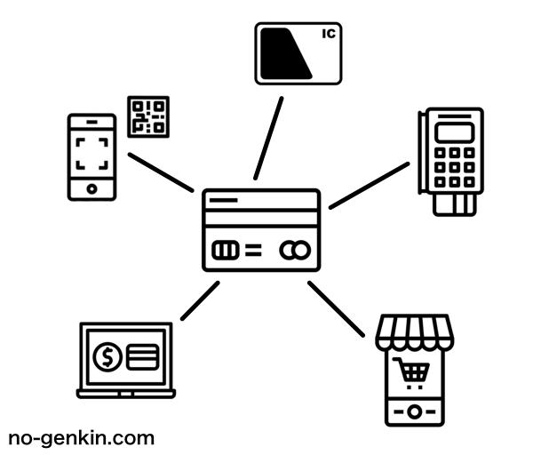 クレジットカードのハブ的な役割のイメージ