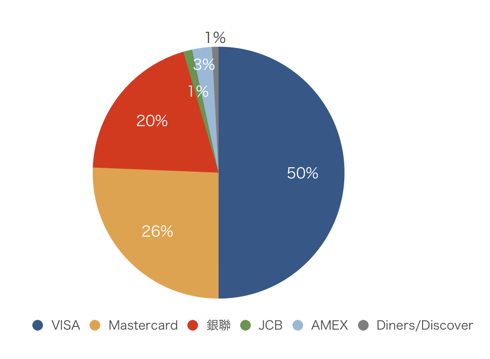 各国際ブランドのトランザクション数のシェア(デビット&クレジットカード)