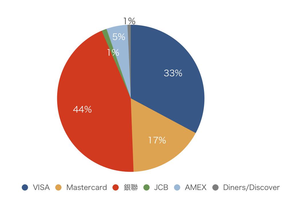 各国際ブランドの取引額のシェア(デビット&クレジットカード)