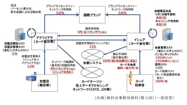 「カード取引のコスト・収益構造」の解説図