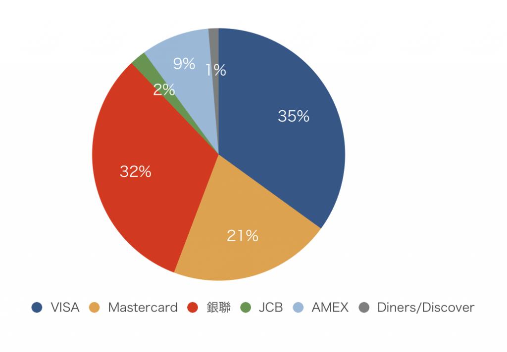 各国際ブランドの取引額のシェア(クレジットカード)