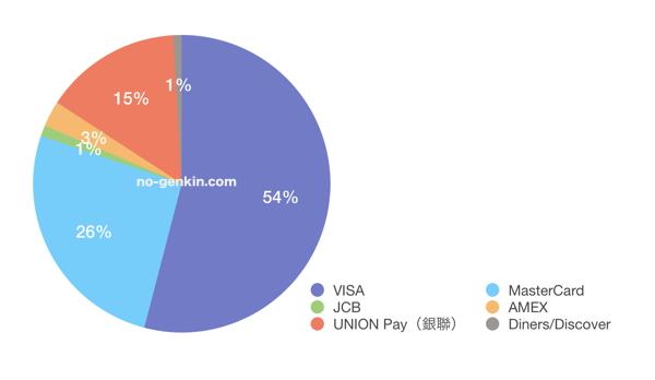 国際ブランドのシェア(2016年度)