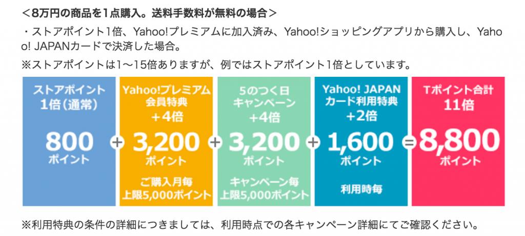 Yahoo!ショッピングで各種キャンペーンを合算した場合
