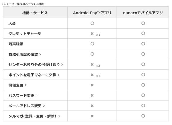 Google Payのnanacoとnanacoアプリの比較