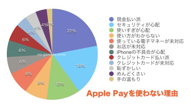Apple Payを使わない理由(グラフ)