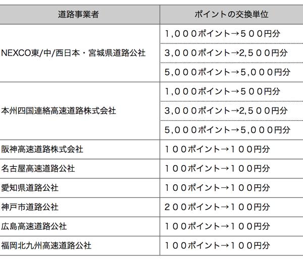 ETCマイレージの交換レート