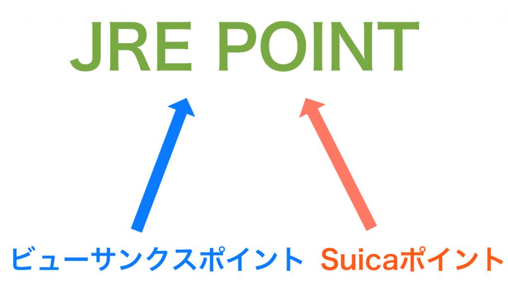 SuicaポイントとビューサンクスポイントはJREポイントに統合される