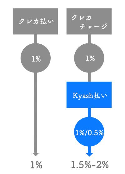 Kyash Cardのポイント2重取り解説図