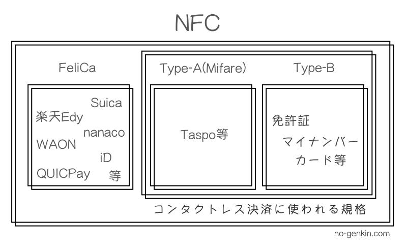 NFC決済の全体解説図