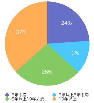 クレジットカードの入会経過年数別契約数