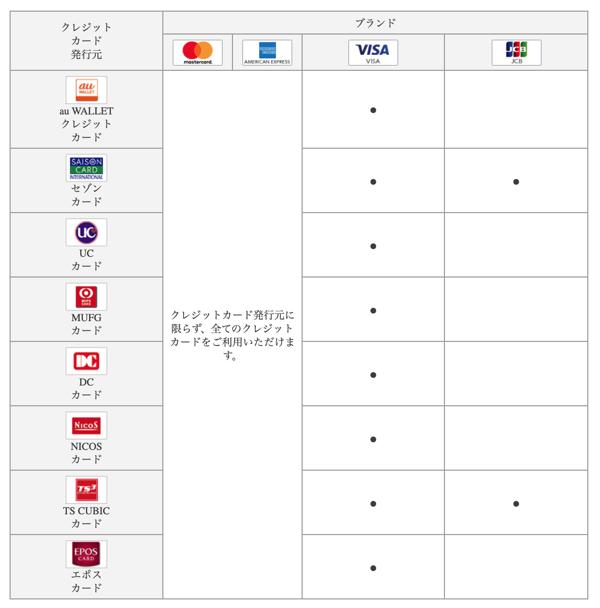 au PAYにチャージ可能なクレジットカード