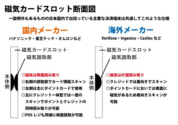 磁気断面図