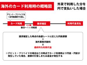 海外手数料の概略図